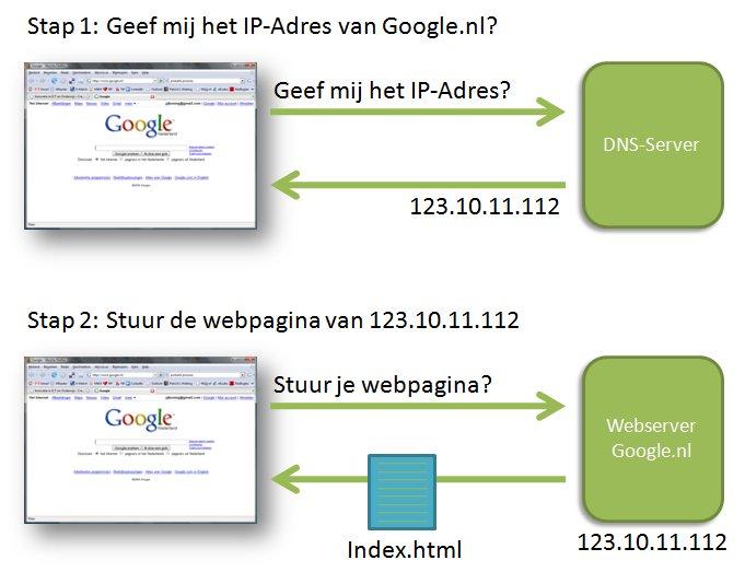 Hoe werkt het Internet (2)