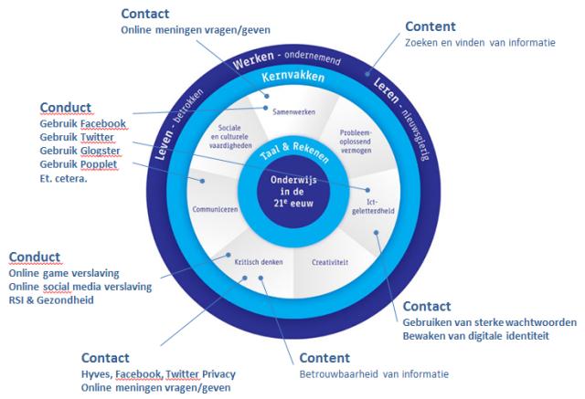 21st Century Skills & de 3C's