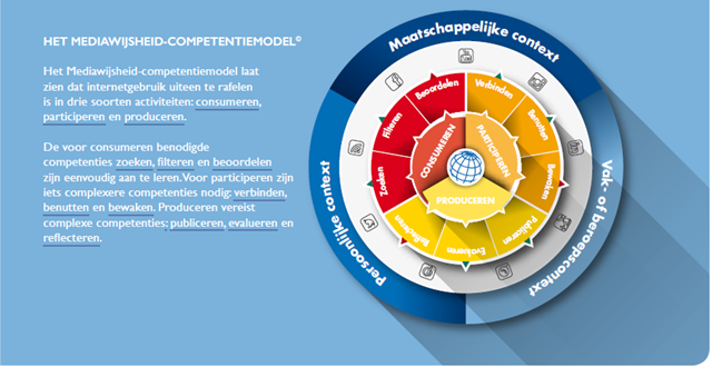 Mediawijsheid-competentiemodel